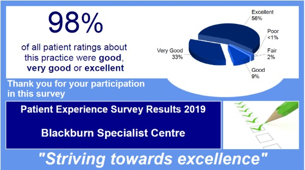 Patient Experience Survey Results 2019